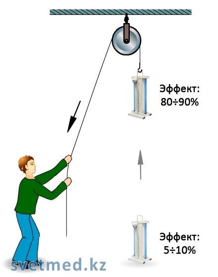 Зависимость эффекта дезинфекции от высоты расположения облучателя