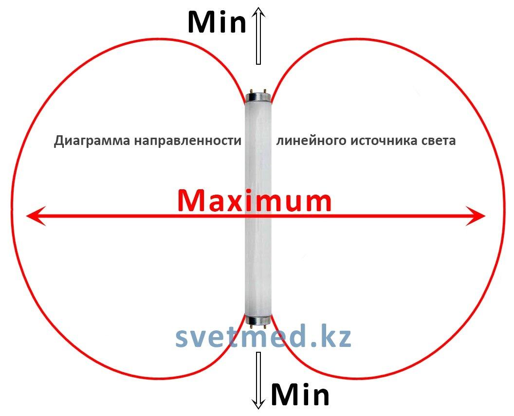 Диаграмма направленности линейной лампы