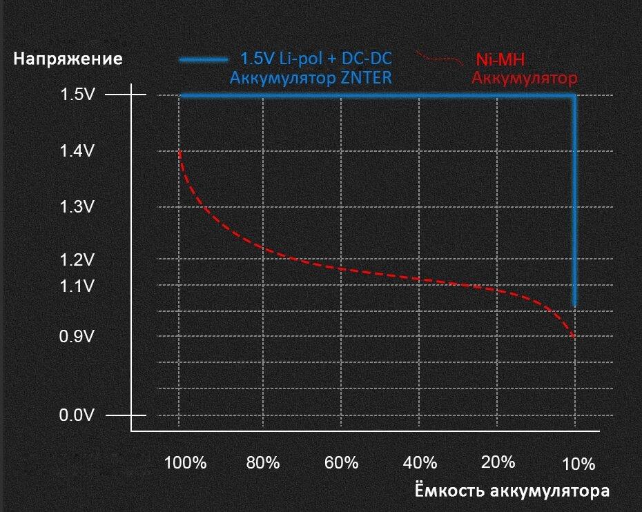 График разряда аккумулятора ZNTER