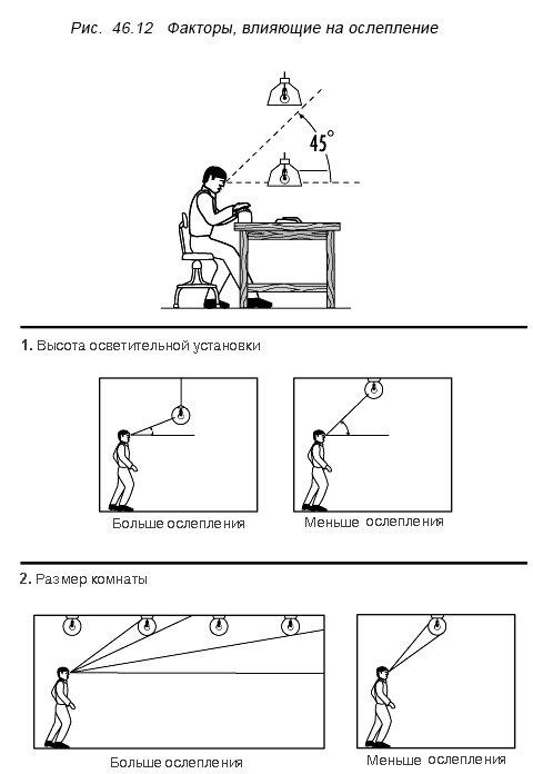 Условия, необходимые для зрительного комфорта - фото pic_78547abf4e9cc57202d497a58f9b3238_1920x9000_1.jpg