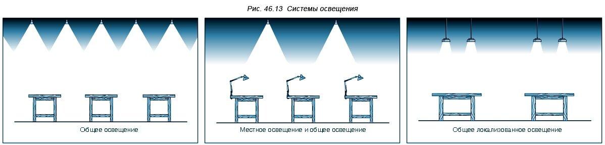 Условия, необходимые для зрительного комфорта - фото pic_5ba3c249eeb259d4104d04e75755edf7_1920x9000_1.jpg