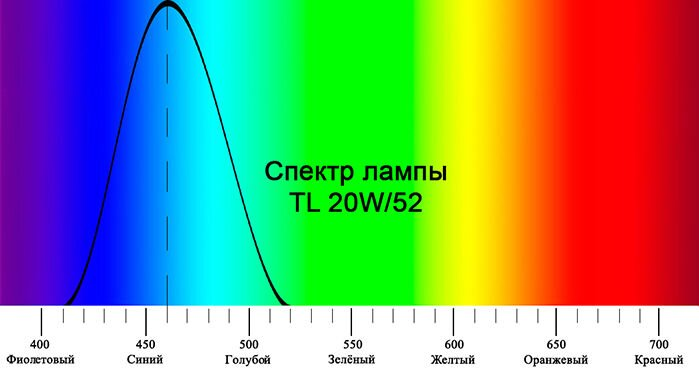 Очки для фототерапии новорожденных - фото Спектр лампы 20W/52 от гипербилирубинемии.jpg