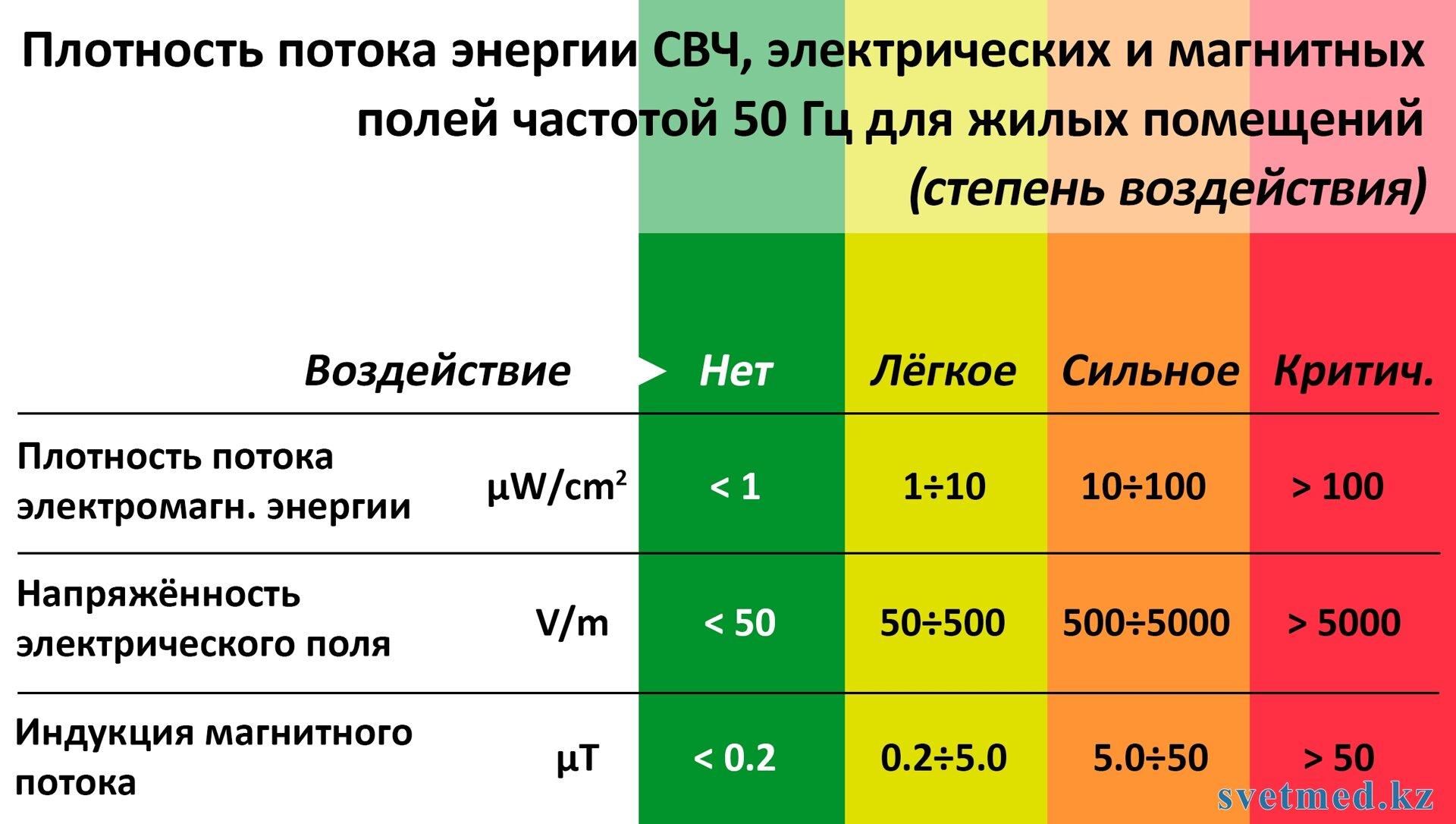 электромагнитная безопасность