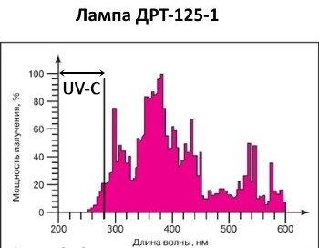 Облучатели бактерицидные (кварцевые лампы) - фото Спектр лампы ДРТ-125.jpg