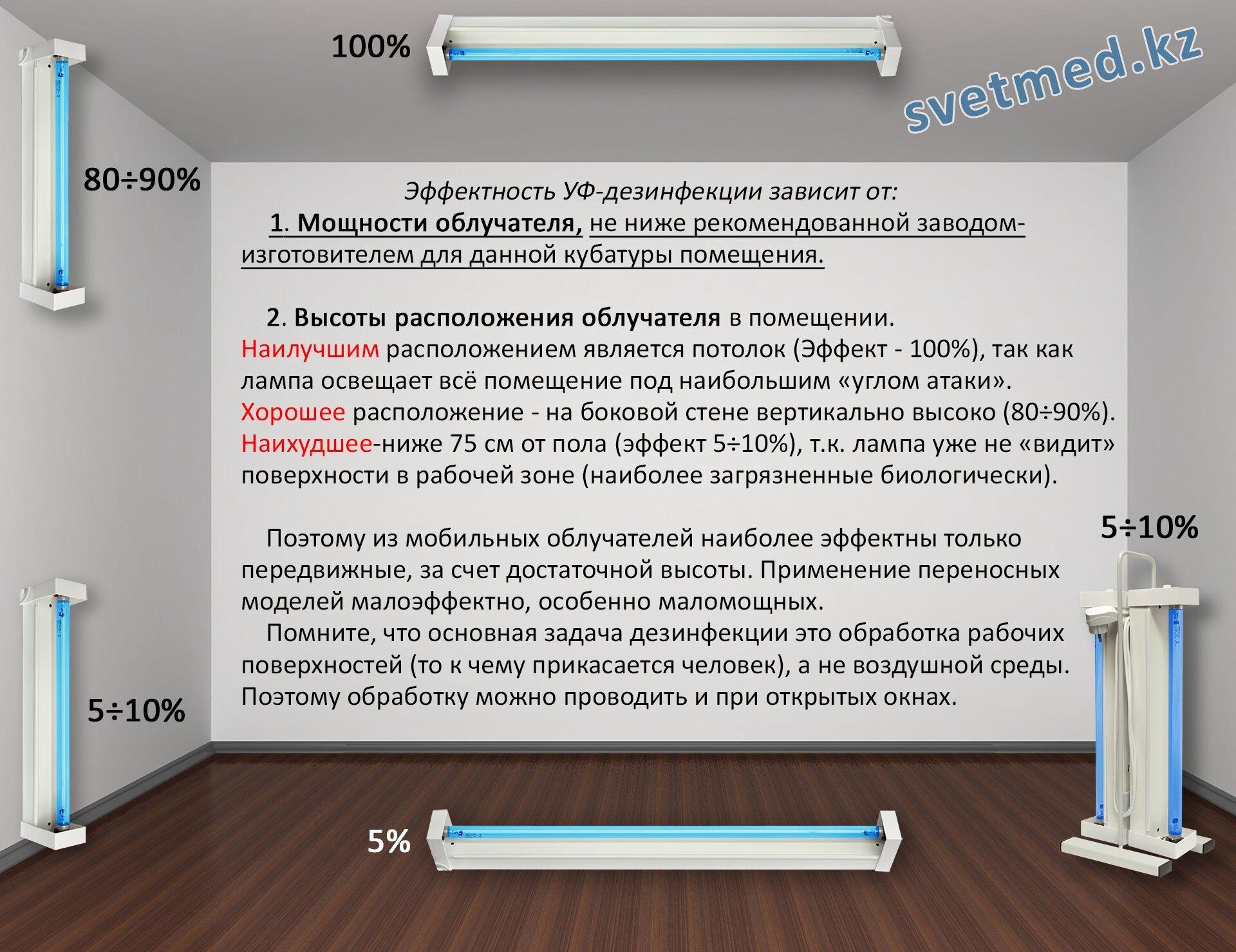 Часто задаваемые вопросы - фото Зависимость эффекта дезинфекции от высоты расположения облучателя.jpg