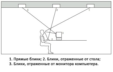 Правильное освещение. Стандарт ЕС - фото pic_7433624636702a184f1c3817ac3b34f5_1920x9000_1.jpg
