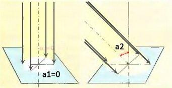 Освещенность поверхности в зависимости от угла падения светового потока