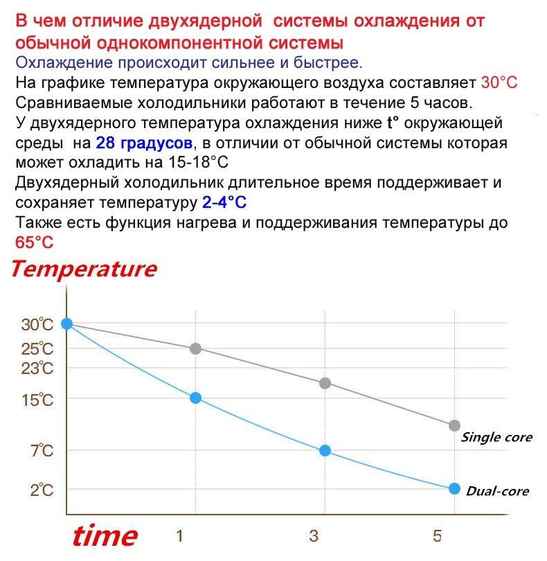 Холодильник автомобильный HYUNDAI с двойной системой охлаждения регулятор температуры 12V/220V - фото pic_ecb7d39240dc34eadf3edbb51a89c4a0_1920x9000_1.jpg