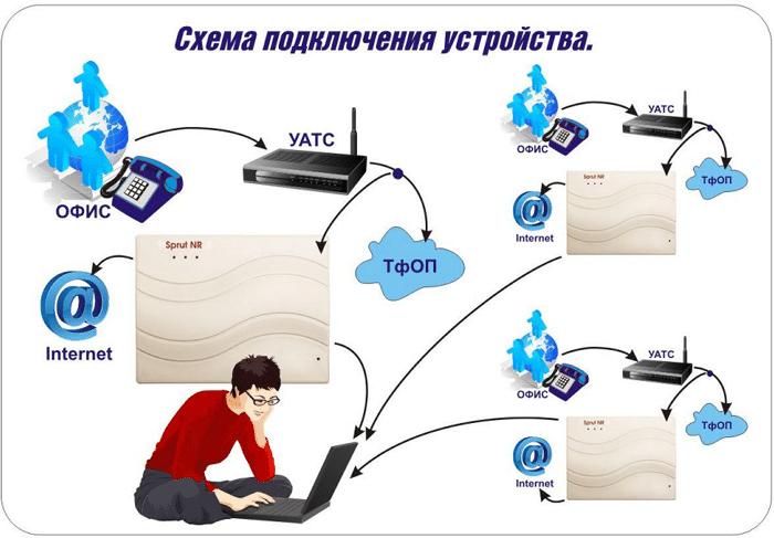 Автономный малогабаритный регистратор телефонных разговоров Sprut NR-A-2 - фото 2