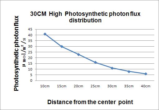 Фитолампа линейная 30W водонепроницаемая IP65 - фото pic_9db57a666106022_700x3000_1.png