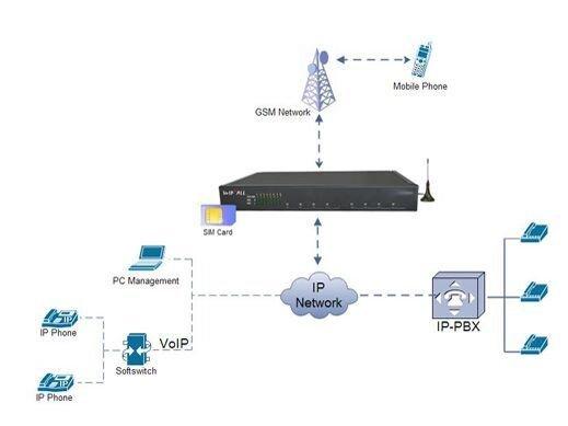 схема включения GSM-шлюза