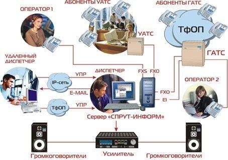 """Внедрение, настройка и обслуживание систем оповещения СПРУТ-информ компании """"АГАТ-РТ"""" - фото 1"""