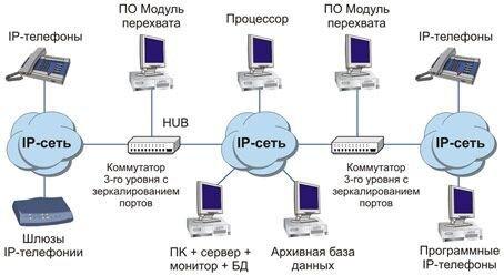 Система записи «СПРУТ-7IP» - фото Схема подключения комплекса «СПРУТ-7» к сети IP-телефонии