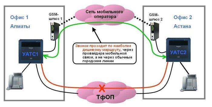 GSM-шлюз OpenVox 8 sim VS-GW1202-8G - фото 1