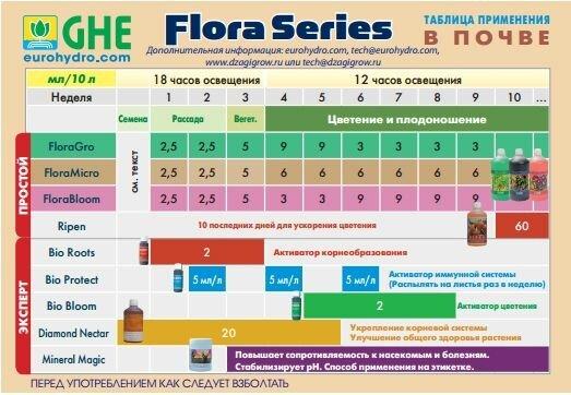 FloraSet 1 L Комплект удобрений Flora Series для жесткой воды 1л - фото 2
