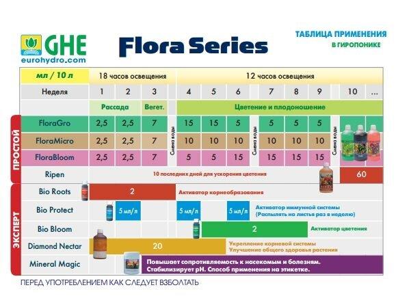 FloraSet 1 L Комплект удобрений Flora Series для жесткой воды 1л - фото 1