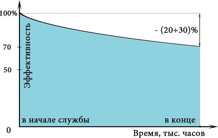 Короткие - 50 см - фото График старения бактерицидной лампы.jpg