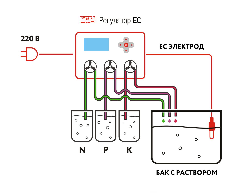 Схема работы EC регулятора