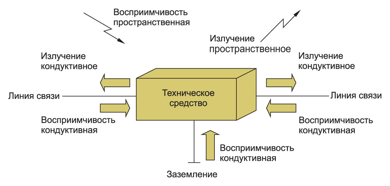 Электромагнитная обстановка вокруг технического устройства