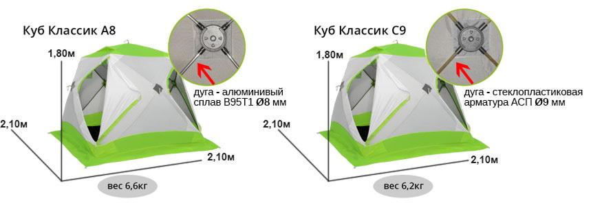 схема сравнения зимних палаток ЛОТОС Куб Классик А8 и С